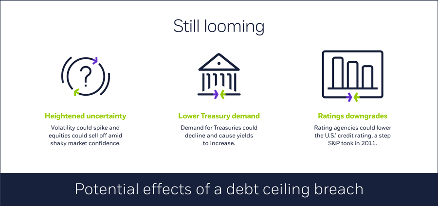 Potential effects of a debt ceiling breach