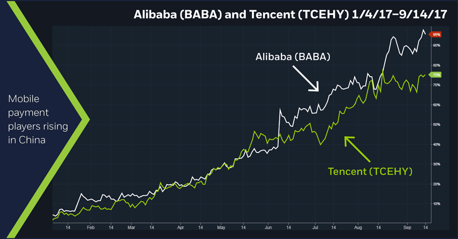 Alibaba (BABA) and Tencent (TCEHY) 1/4/17-9/14/17