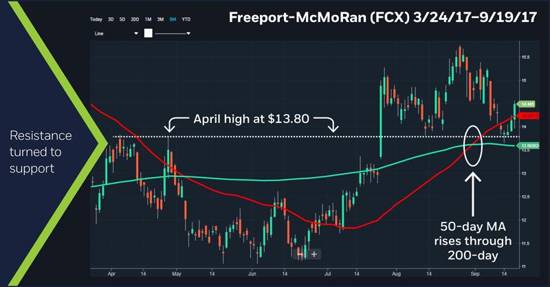 Freeport-McMoRan (FCX) 3/24/17 - 9/19/17 chart