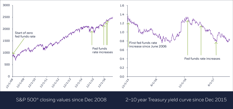 S&P 500 closing values since Dec 2008 and 2-10y Treasury yield curve since Dec 2008