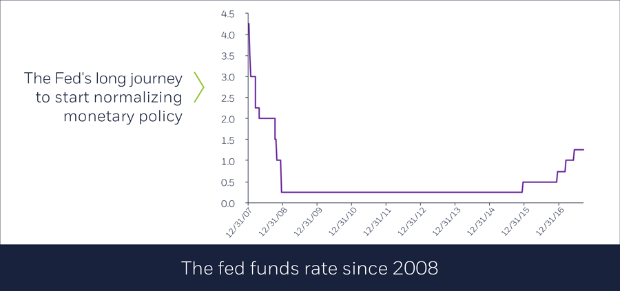 Fed funds rate since 2008