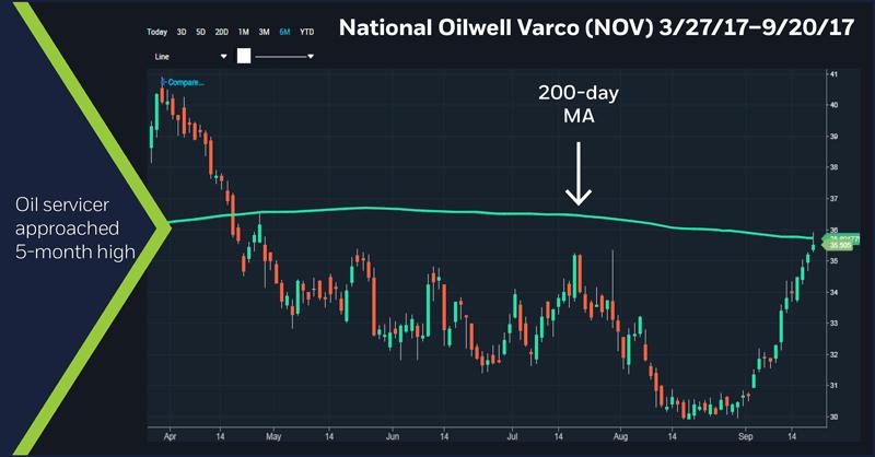 National Oilwell Varco (NOV) 3/27/17 - 9/20/17 chart