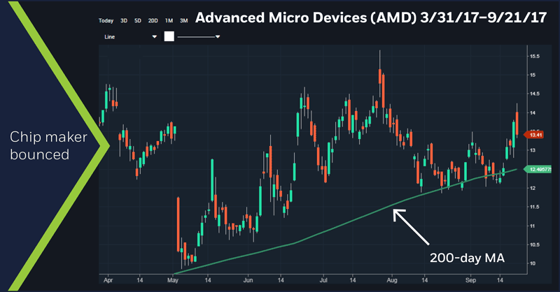 Advanced Micro Devices (AMD) 3/31/17 - 9/21/17 chart