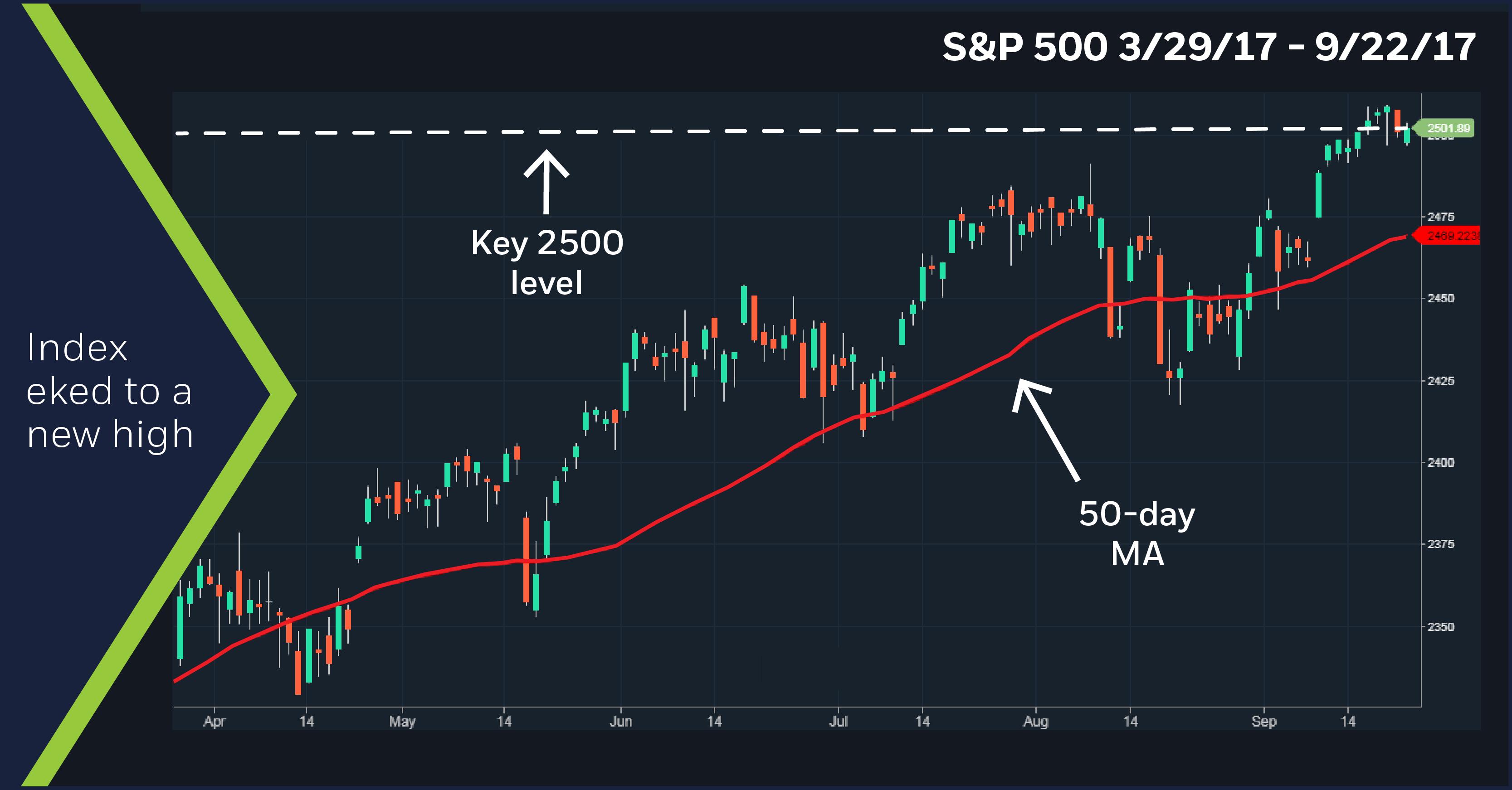 S&P 500, 3/29/17 - 9/22/17