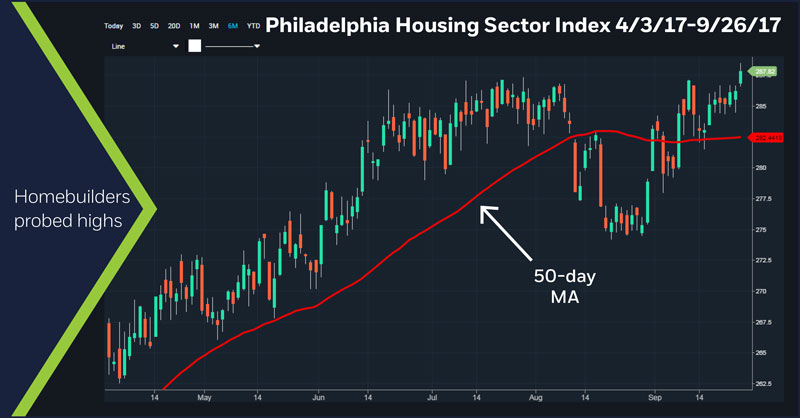 Philadelphia Housing Sector Index, 4/3/17 - 9/26/17