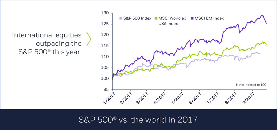 S&P® vs. the world in 2017