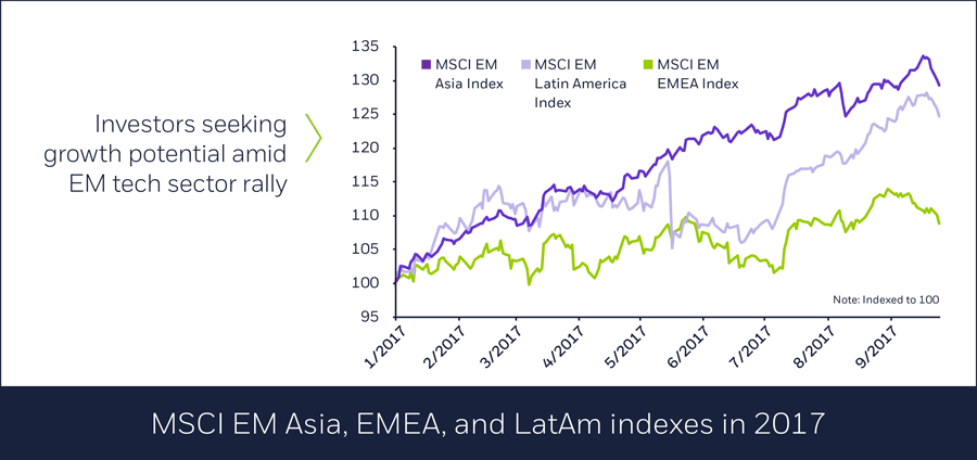MSCI EM Asia, EMEA, and LatAm indexes