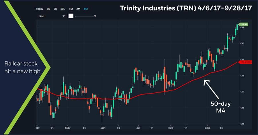 Trinity Industries (TRN) 4/6/17 - 9/28/17 chart