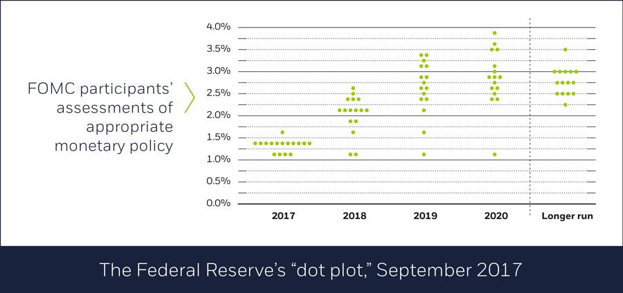 """Federal Reserve """"dot plot,"""" September 2017"""