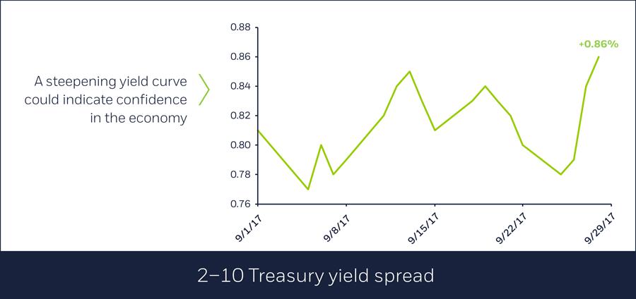2-10 Treasury yield spread