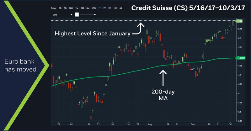 Credit Suisse (CS) 5/16/17 - 10/3/17 chart