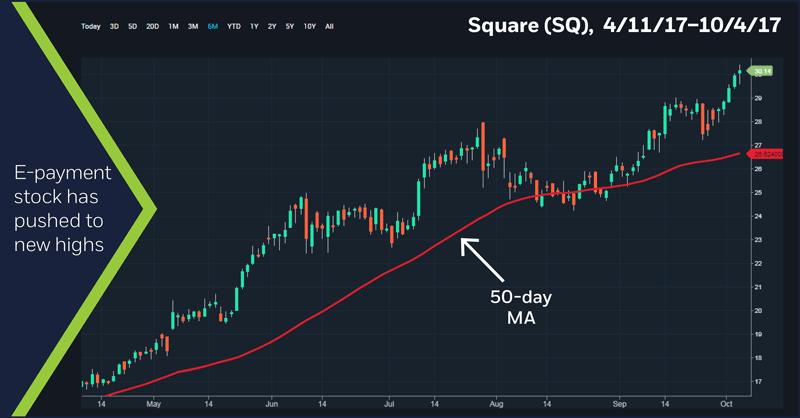 Square (SQ) 4/11/17 - 10/4/17 chart