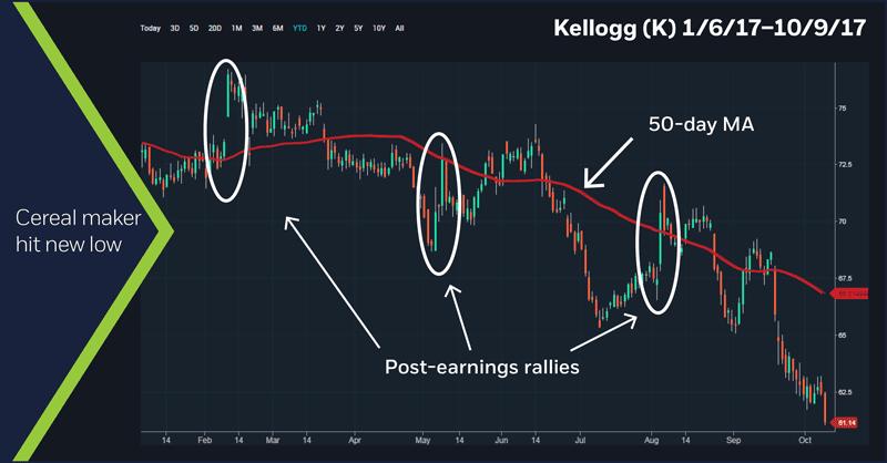Kellogg (K) 1/6/17 - 10/9/17 chart