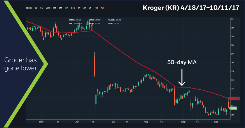 Kroger (KR) 4/18/17 - 10/11/17 chart