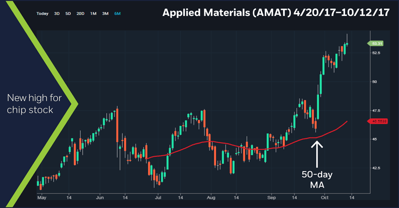 Applied Materials (AMAT) 4/20/17 - 10/12/17 chart