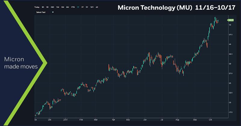Micron Technology (MU) 11/16 - 10/17