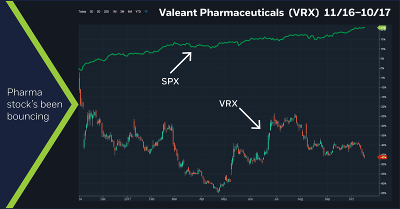 Valeant Pharmaceuticals (VRX) 11/16 - 10/17