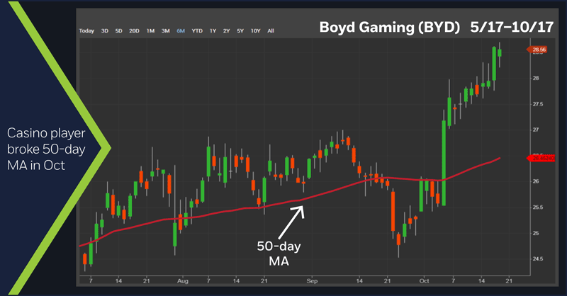 Boyd Gaming (BYD) 5/17–10/17