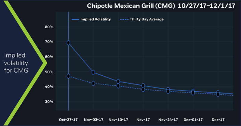 Chipotle Mexican Grill (CMG) implied volatility 10/27/17 - 12/17/17