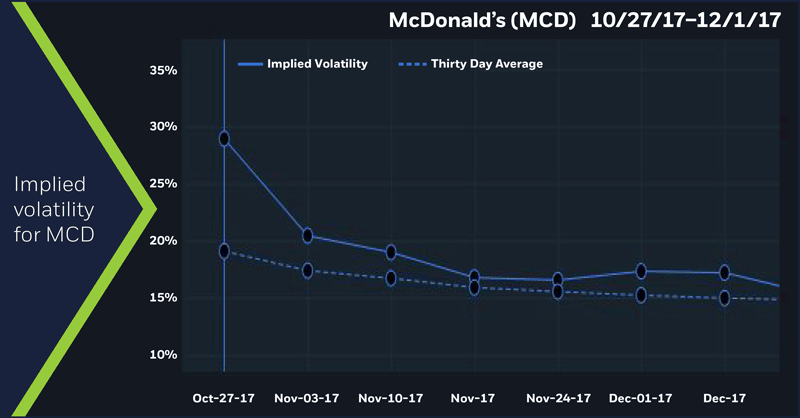 McDonald's (MCD) implied volatility 10/27/17 - 12/1/17