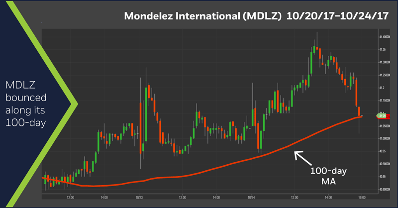 Mondelez International (MDLZ) 10/20/17 - 10/24/17
