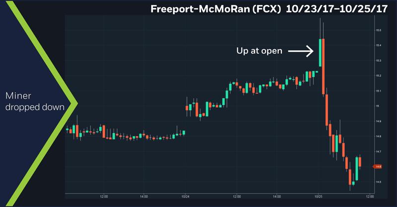 Freeport McMoRan (FCX) 10/23/17 - 10/25/17