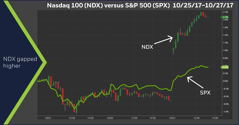 Nasdaq 100 (NDX) versus S&P 500 (SPX) 10/25/2017 - 10/27/2017