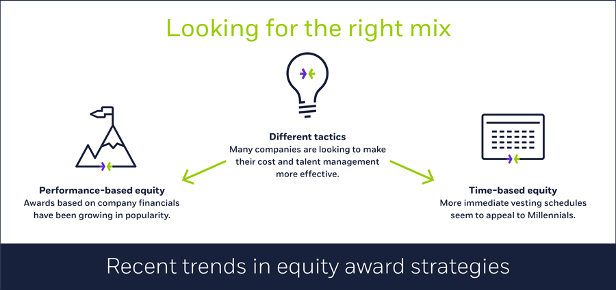 Recent trends in equity award strategies
