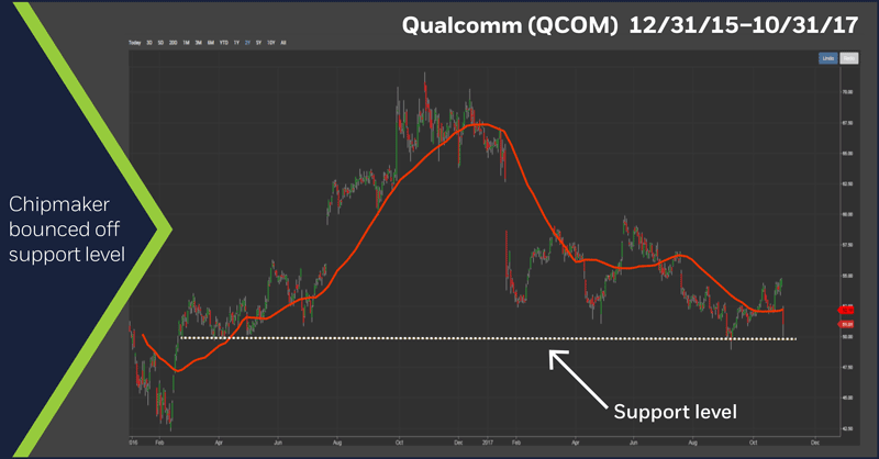 Qualcomm (QCOM) 12/31/15–10/31/17