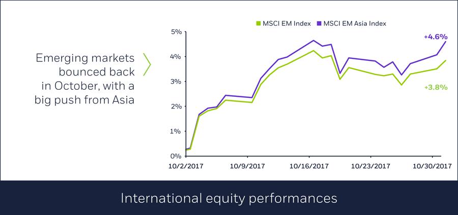 International equity performances