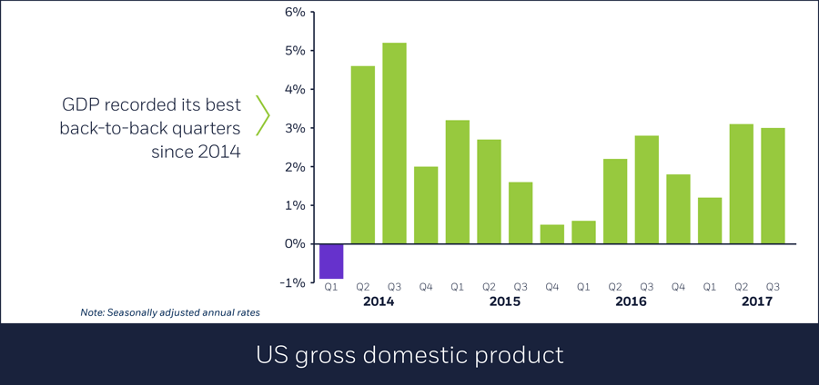 US gross domestic product, 11/1/17