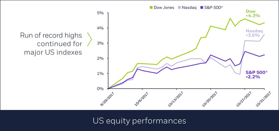U.S. equity performances in October
