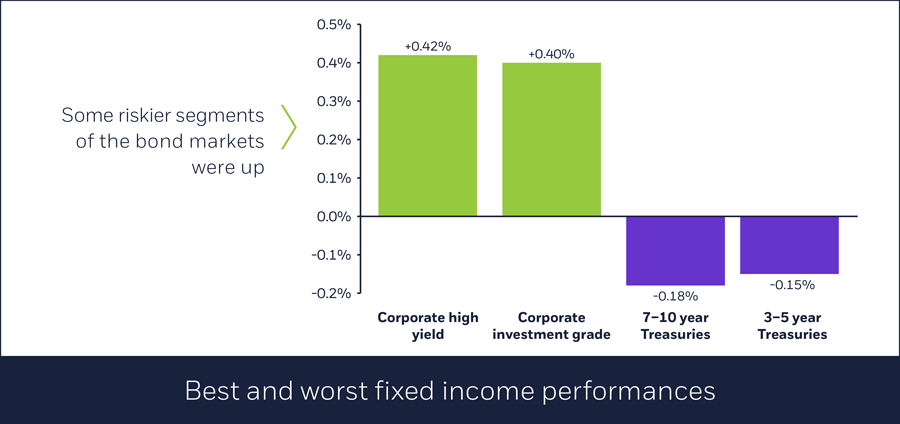 Best and worst fixed income segments October