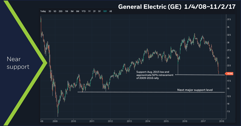 General Electric (GE) near support
