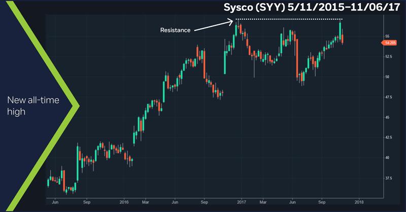 Sysco (SYY) - 5/1/16 - 11/6/17