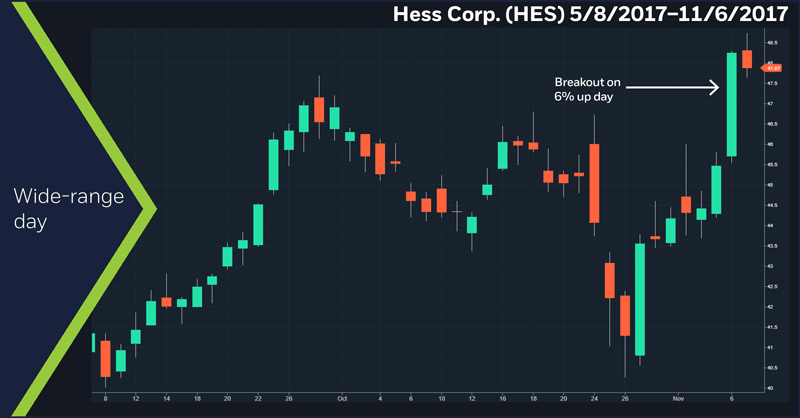 Hess (HES) 5/8/17–11/06/17