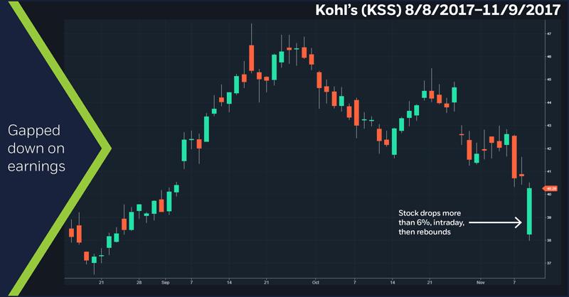 Kohl's (KSS), daily (8/8/17 – 11/9/17)