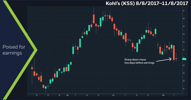Kohl's (KSS) 8/8/17–11/09/17