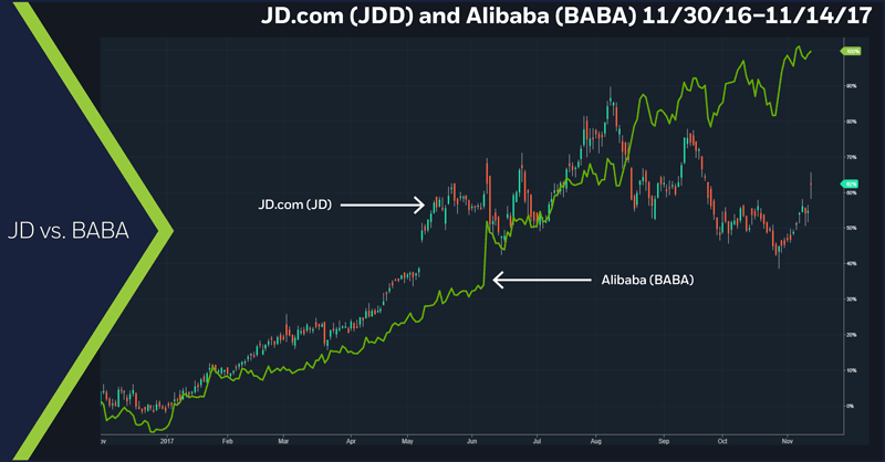 JD.com (JDD) and Alibaba (BABA), 11/30/16 – 11/14/17