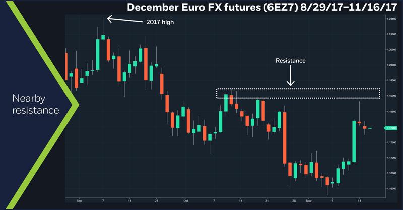 Euro FX futures (6EZ7), 8/29/17 – 11/16/17