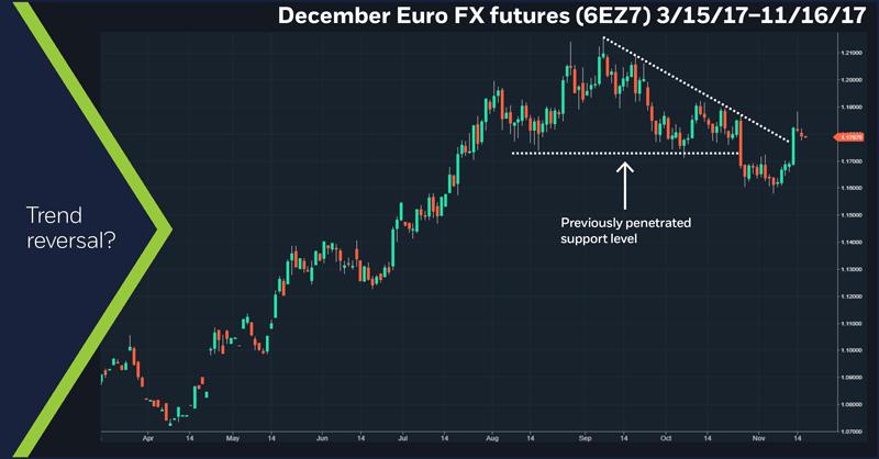December Euro FX futures (6EZ7), 3/15/2017 – 11/16/17