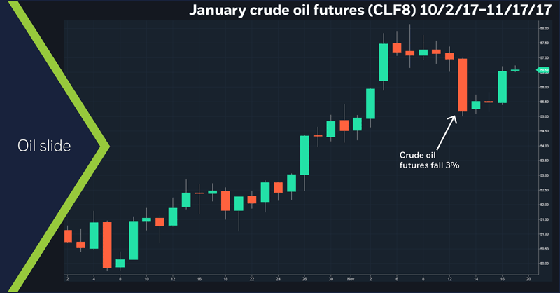 January crude oil futures (CLF8), October 2 – November 17, 2017