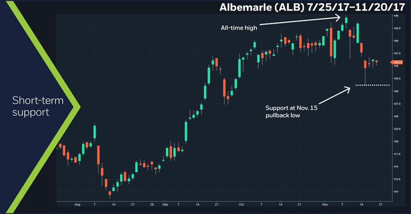 Albemarle (ALB), 7/25/17 – 11/20/17
