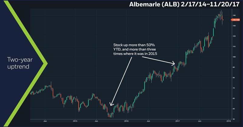 Albemarle (ALB), 2/17/14 – 11/20/17