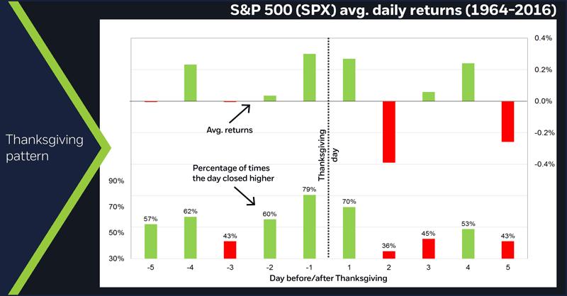 S&P 500 (SPX) avg. daily returns (1964-2016).