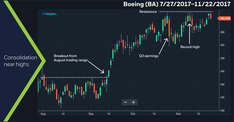 Boeing (BA), 7/27/17– 11/22/17
