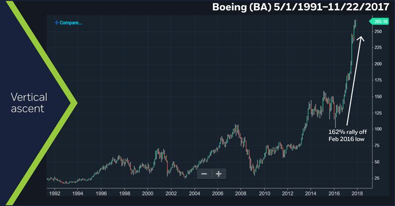 Boeing (BA), 5/1/1991 – 11/22/17