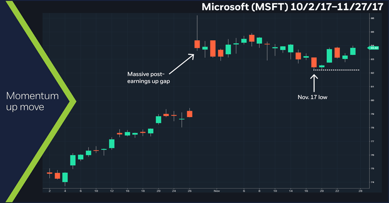 Microsoft (MSFT) 10/2/17 – 11/27/17