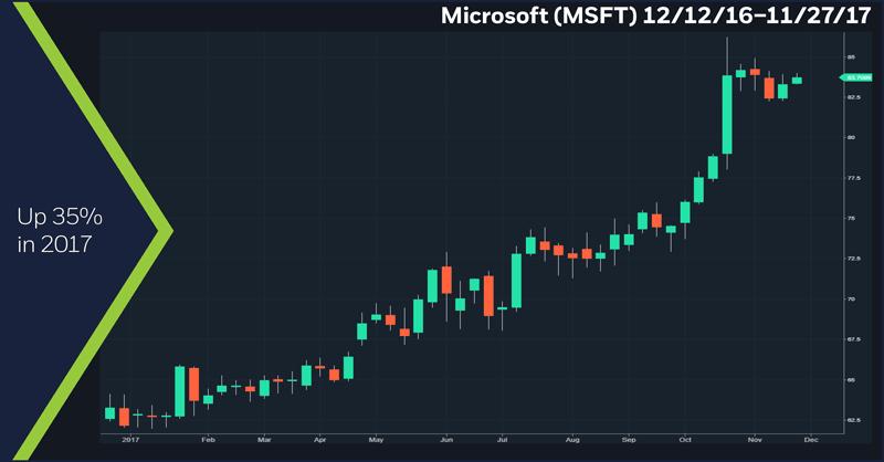 Microsoft (MSFT) 12/12/16 – 11/27/17