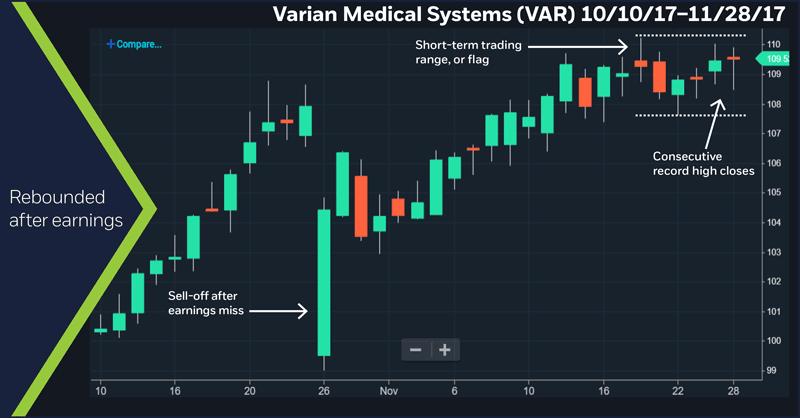 Varian Medical Systems (VAR) 10/10/2017 – 11/28/17